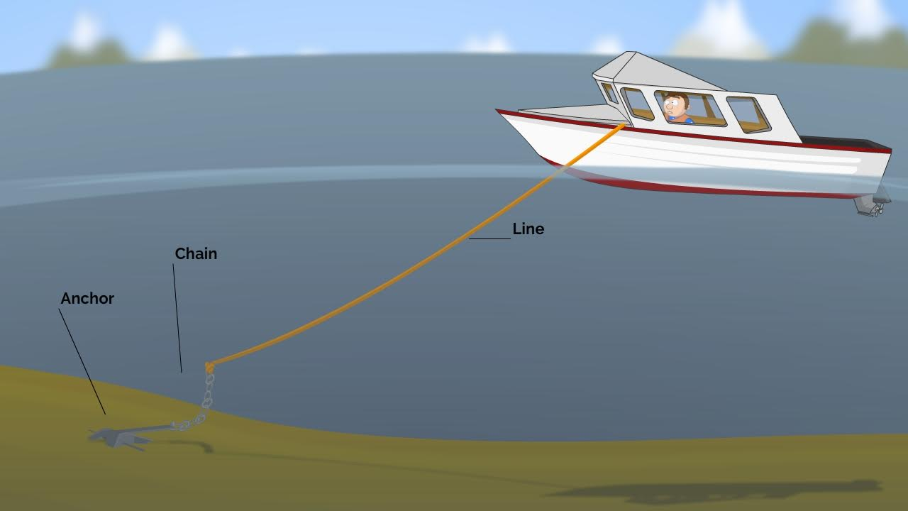 how to stop boat swinging at anchor