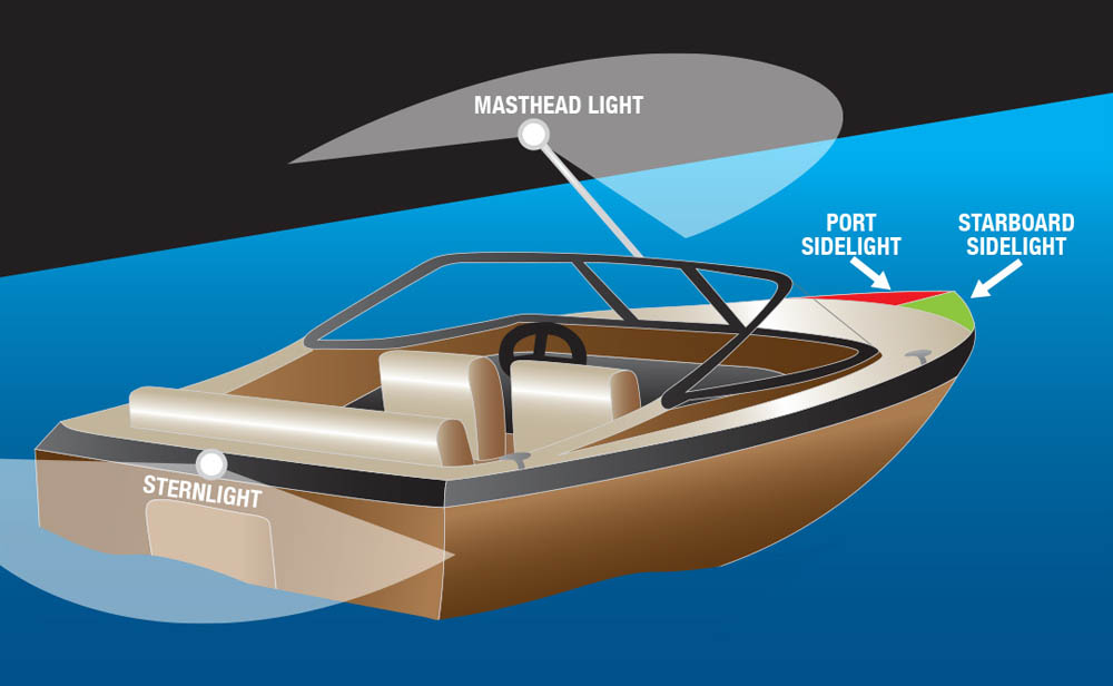 Starboard port color sidelights for boats - What side is port and starboard on a boat ...