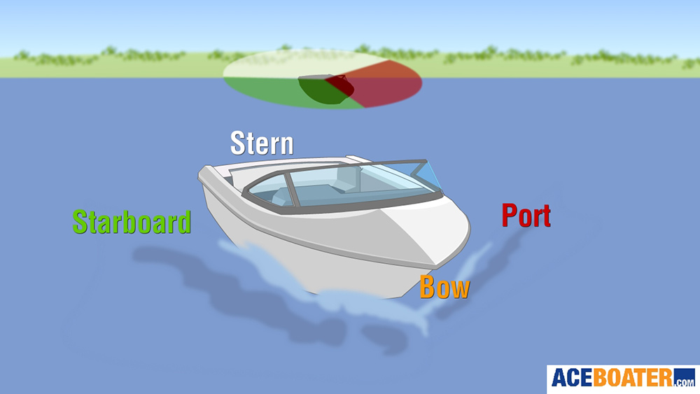 Stern - Bow - Starboard - Port
