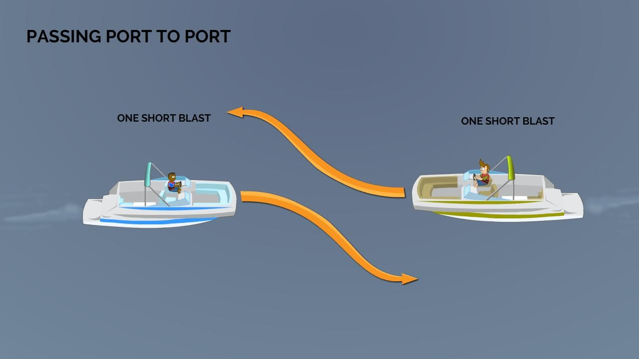 passing port to port